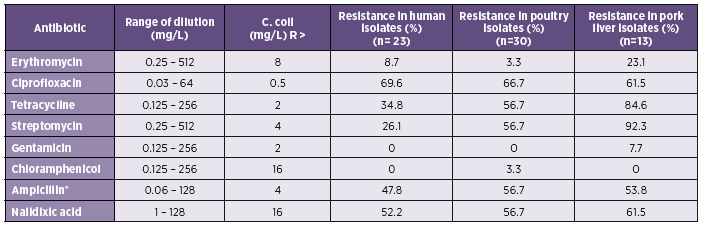 Table 2. The parameters of testing and resistance to the selected antibiotics in <i>C. coli</i>