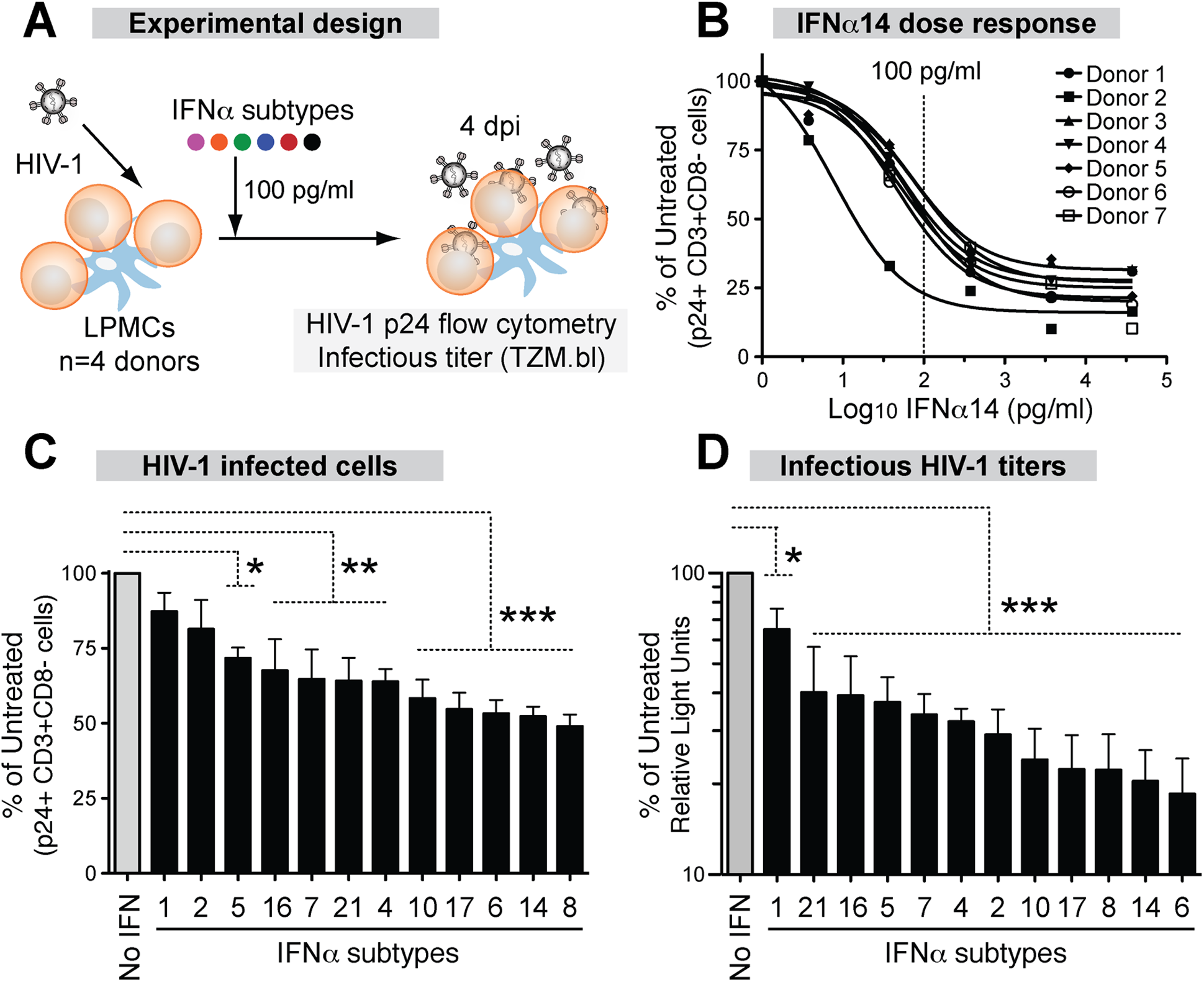 Inhibition of HIV-1 by 12 IFNα subtypes in the LPAC model.