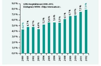 Podíl hospitalizací pro srdeční selhání na všech hospitalizacích na interním oddělení