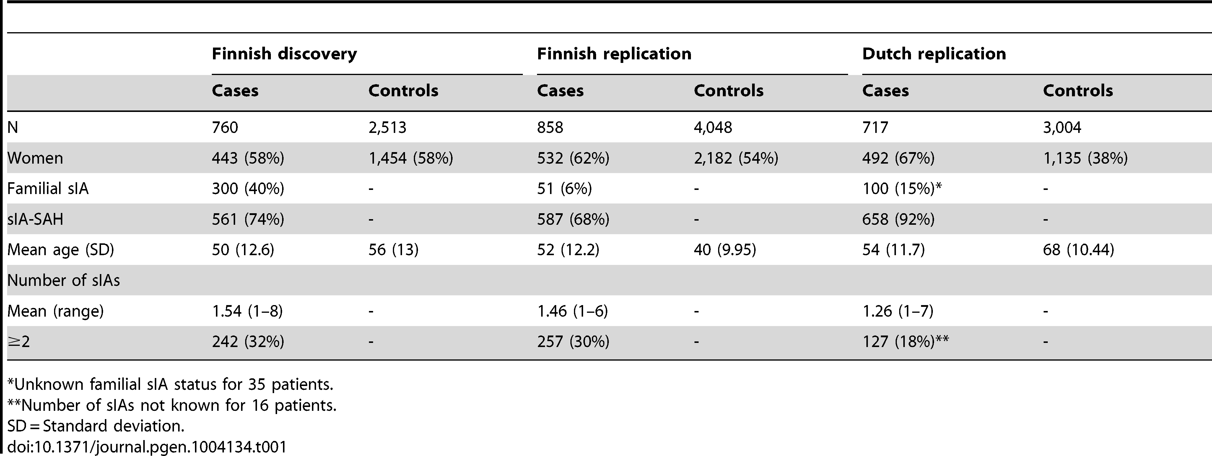 The Finnish and Dutch study samples used in the association analysis of saccular intracranial aneurysm (sIA) disease.