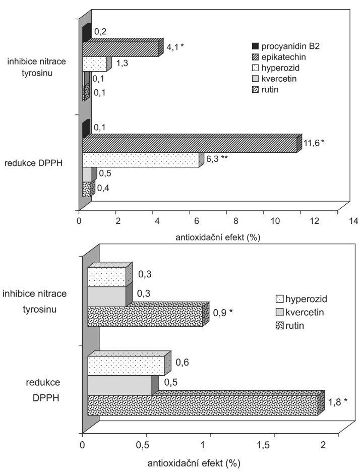 Vliv vybraných flavonidů na antioxidační aktivitu tinkur A. Tinktura z hlohových plodů; B. Tinktura z nati srdečníku **p<0,05 ve srovnání s ostatními flavonidy **p<0,05 ve srovnání s procyanidinem B2, quercetinem a rutinem