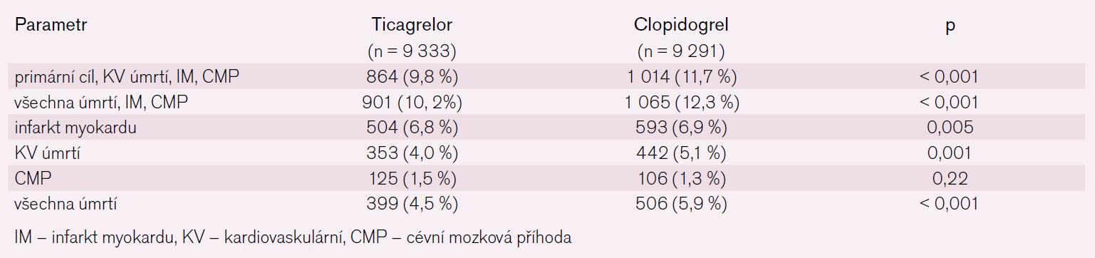 Hlavní výsledky studie PLATO.