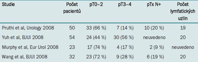 Stadium tumoru stanovené na základě robotické radikální cystektomie, počet odebraných pánevních lymfatických uzlin (střední hodnota).