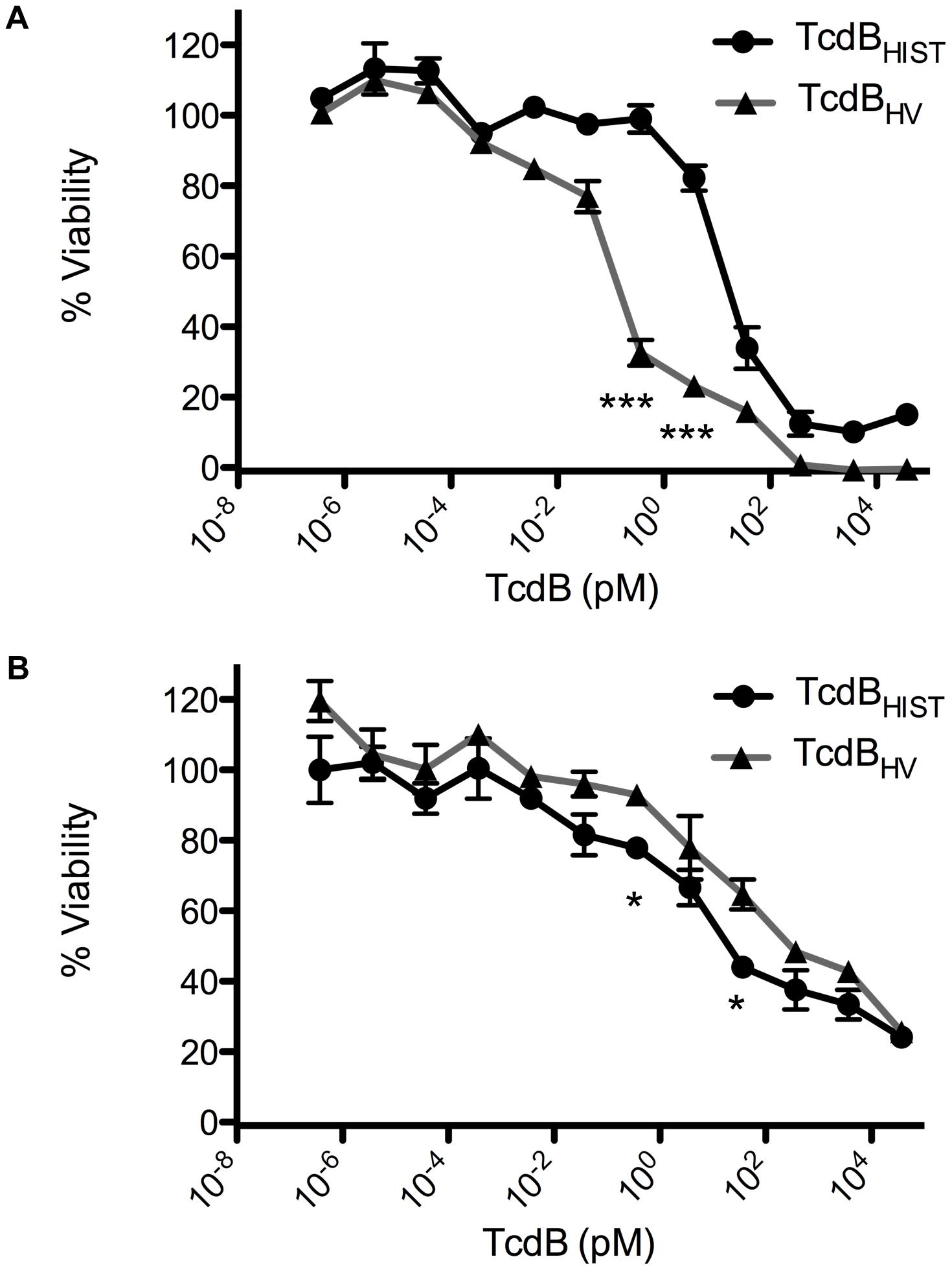 Comparative dose response of TcdB<sub>HIST</sub> and TcdB<sub>HV</sub>.