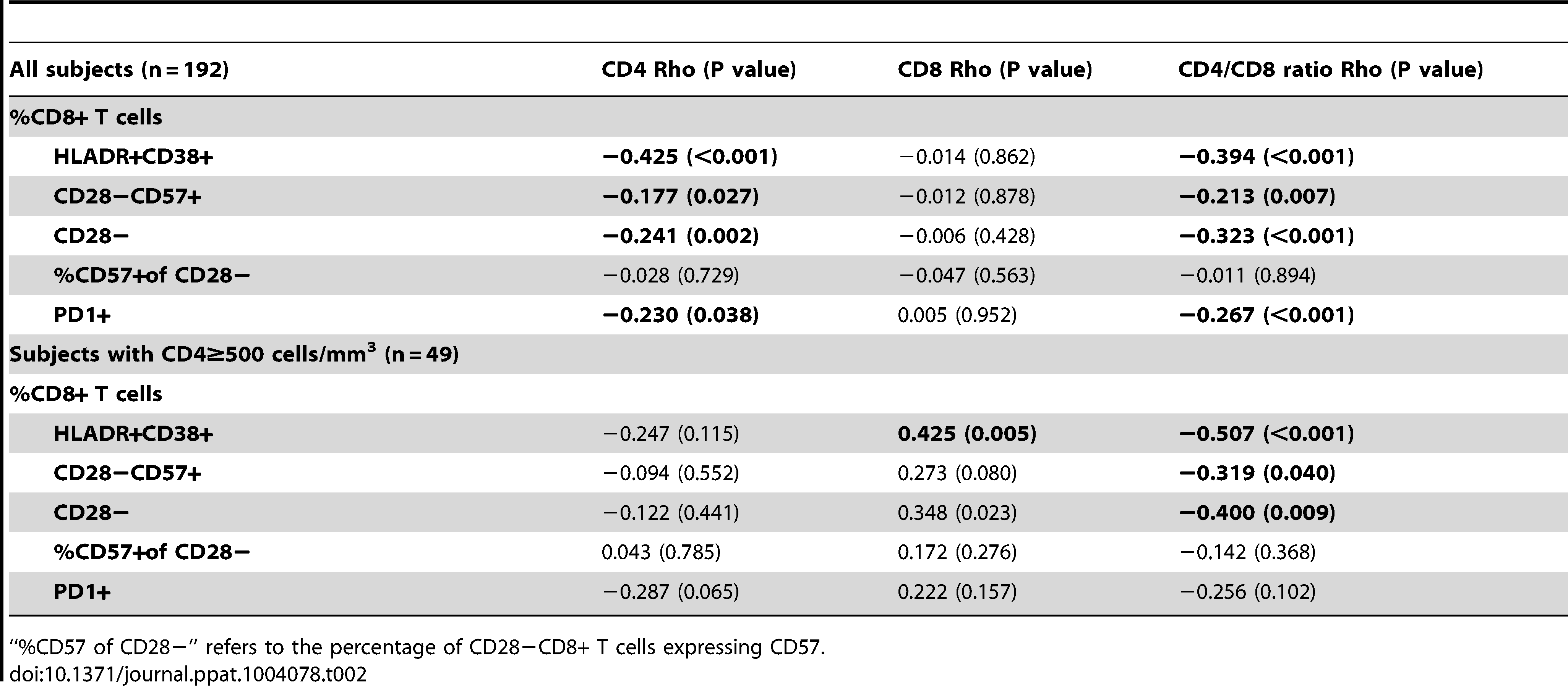 Correlations with biomarkers of T cell activation and senescence in SOCA cohort.