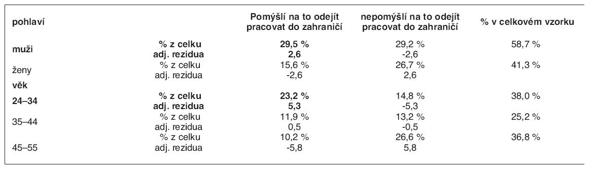 Migrační úmysl dle pohlaví a věku v %, adjustovaná rezidua (n = 462)