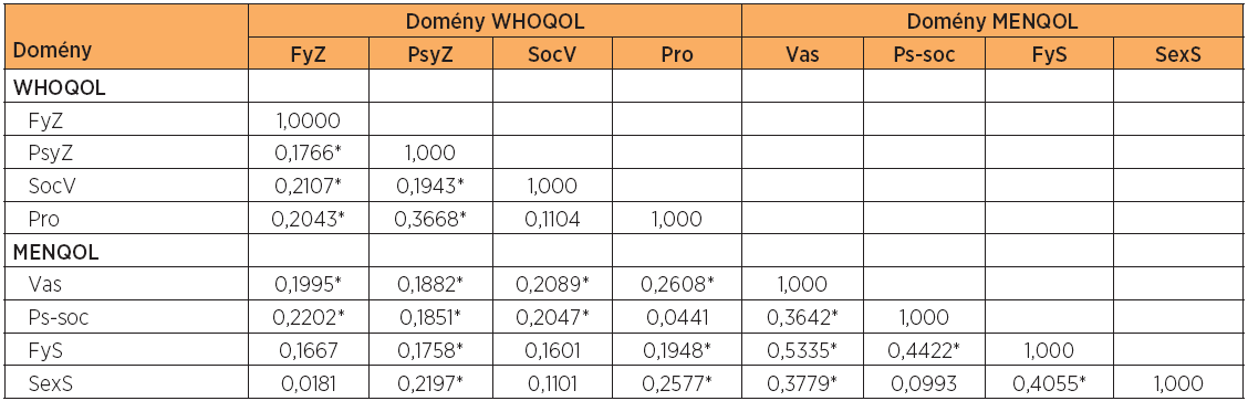 Korelace domén dotazníku WHOQOL-BREF a MENQOL po léčbě