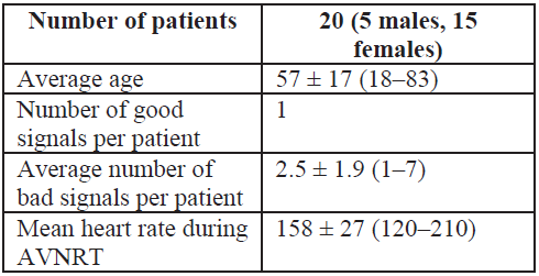 Baseline information about patients