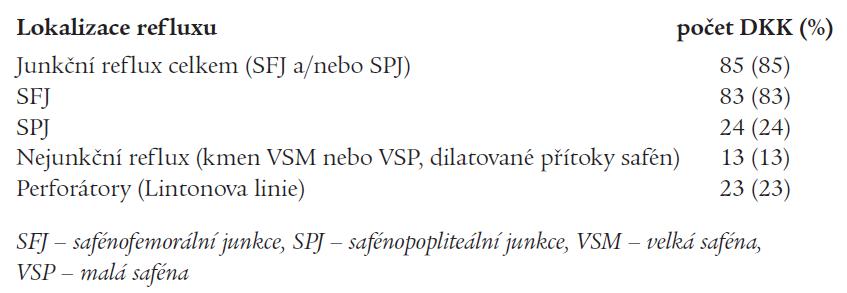 Reflux v povrchovém žilním systému a v perforátorech (n = 100).