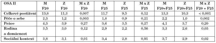 Postižení mužů a žen se schizofrenií nebo schizoafektivní poruchou v ose II.