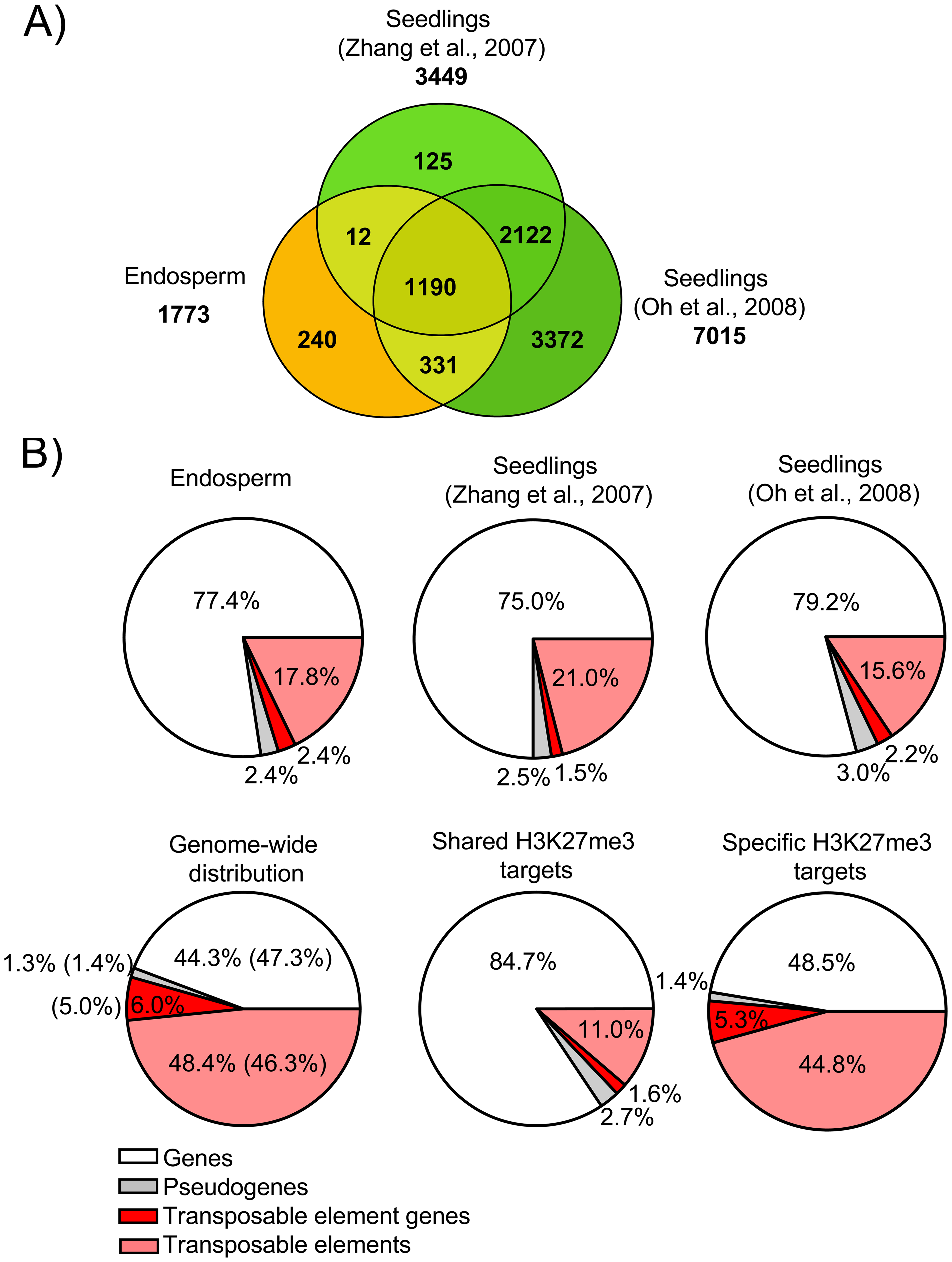 Characteristics of H3K27me3 Target Genes in the Endosperm.
