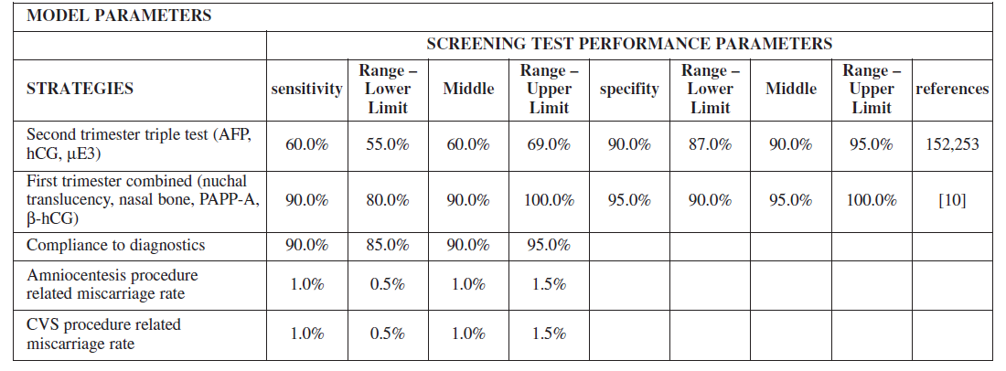 Table 3a. Baseline probabilities, sensitivity and specificity of our screening strategy and the current screening strategy in the Czech rep.