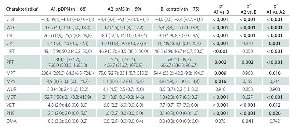 Tab. 2b) Měřené charakteristiky pravé dolní končetiny – základní hodnoty.