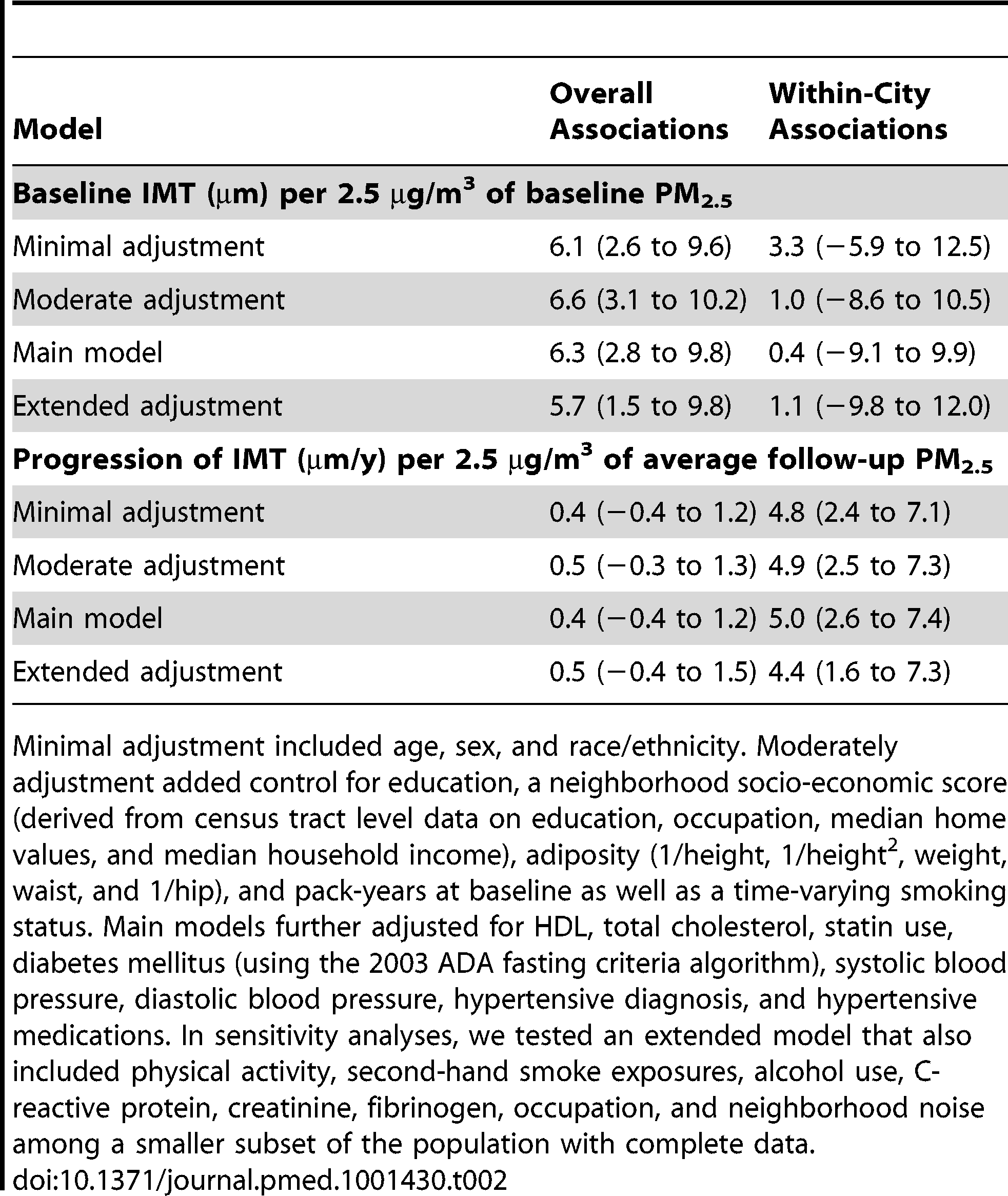 Mean differences (95% CI) in IMT at baseline and in IMT progression over time associated with PM<sub>2.5</sub> concentrations prior to baseline and averaged over follow-up, with and without control for metropolitan area.