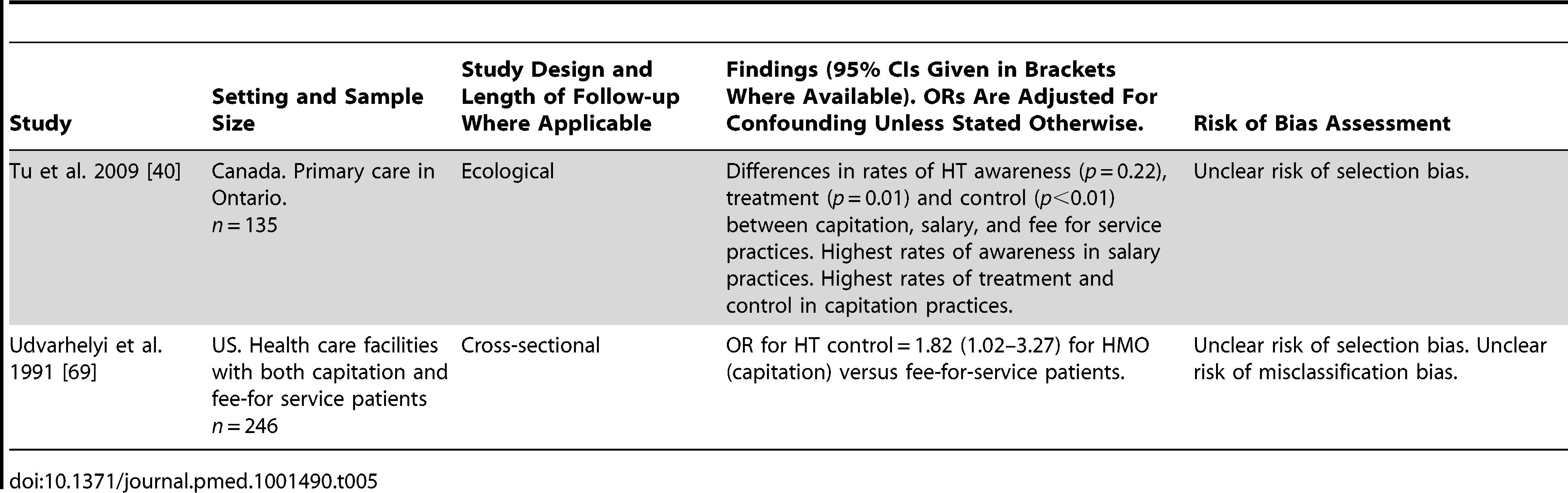 Findings of quantitative studies examining the association of physician remuneration models with hypertension outcomes.