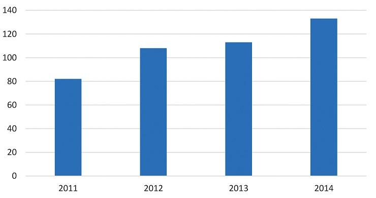 """Výskyt netuberkulózních mykobakterióz (MOTT) v české populaci v letech 2011–2014 (Zdroj <a href=""""http://www.uzis.cz/publikace/tuberkuloza-respiracni-nemoci-2014"""">http://www.uzis.cz/publikace/tuberkuloza-respiracni-nemoci-2014</a>)."""