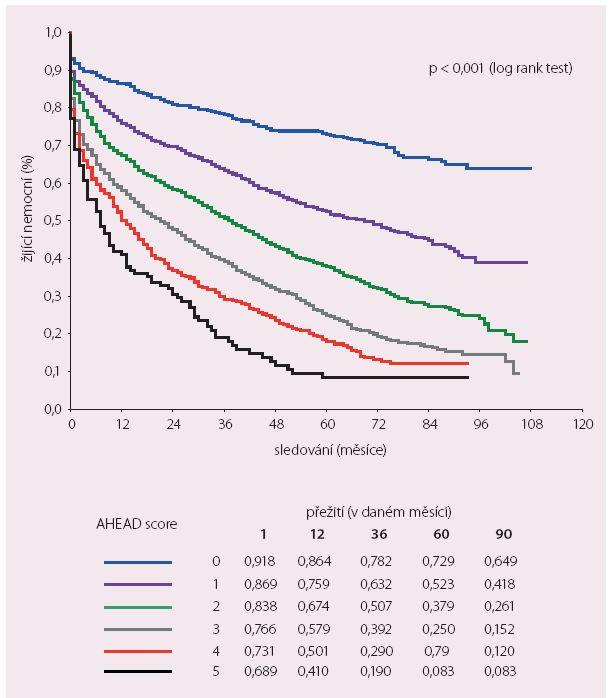 Mortalita podle AHEAD score.