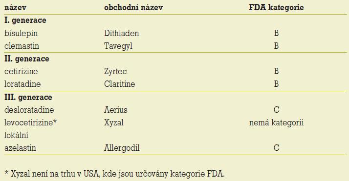 Antihistaminika podle kategorií FDA.