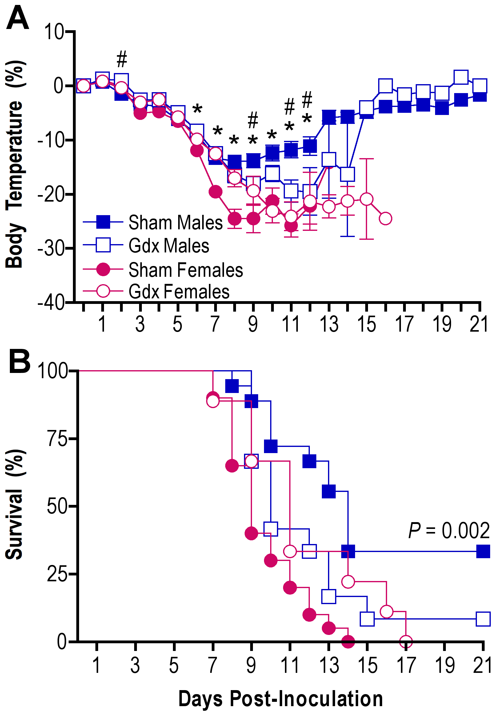 Removal of the gonads reduces the sex difference in influenza pathogenesis.