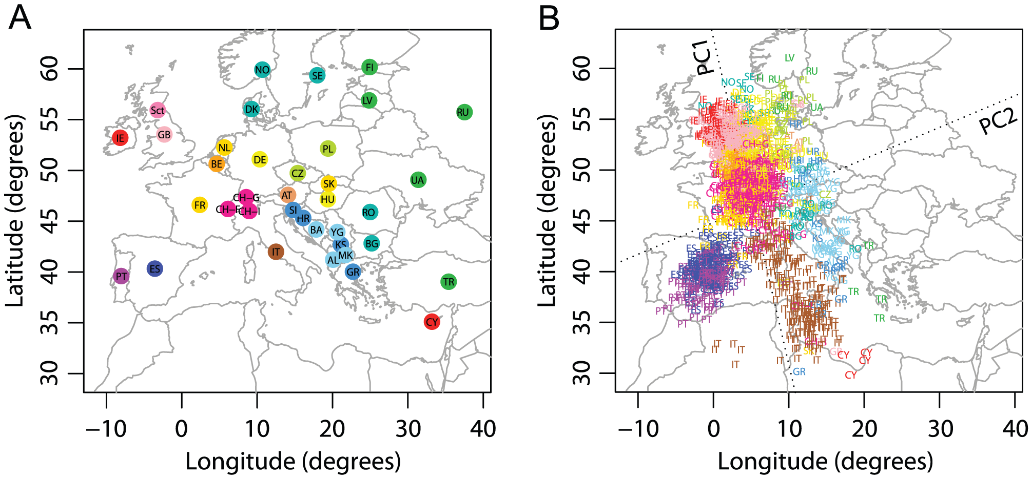 Procrustes analysis of genetic and geographic coordinates of European populations.