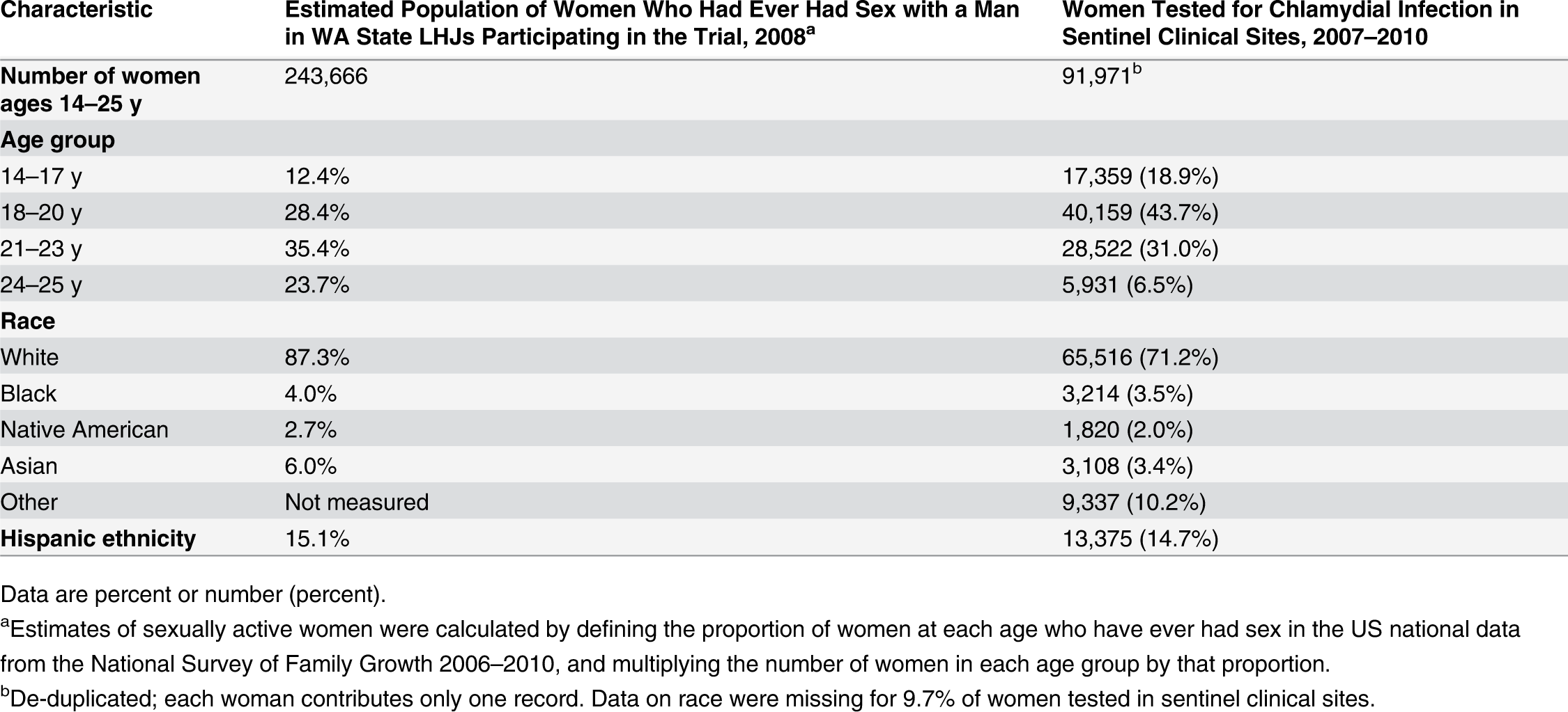 Characteristics of women tested for <i>C. trachomatis</i> in clinics providing outcome data for the trial compared to all women in areas of WA State participating in the trial.