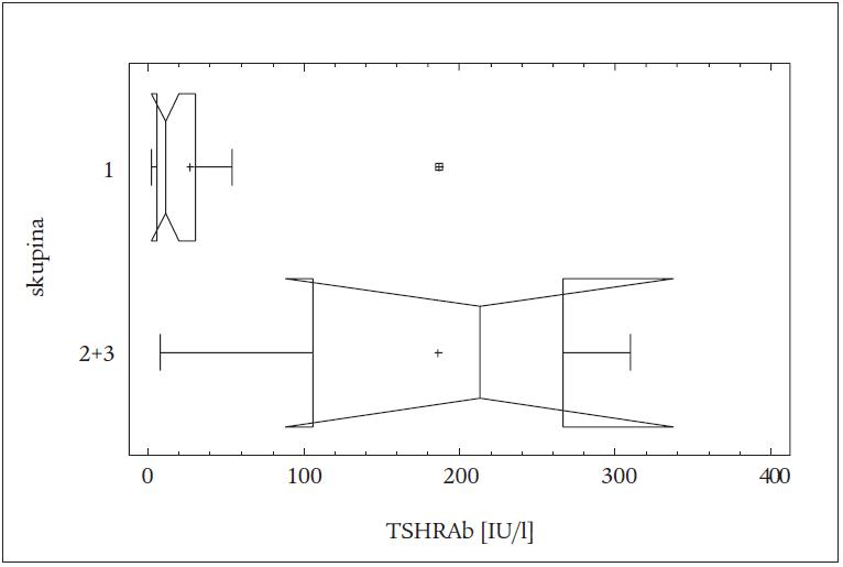 Rozdíly v hladinách TSHRAb mezi skupinou 3 a spojenými skupinami 1 + 2 u pacientů léčených RI (vrubový krabicový graf).