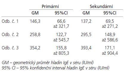 Průměrné hladiny IgE (IU/ml) v séru u pacientů s primárním a sekundárním poraněním mozku.