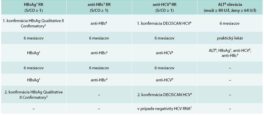 Schémy konfirmácie odberov s reaktivitou virologických parametrov hepatitíd B a C  a eleváciou ALT