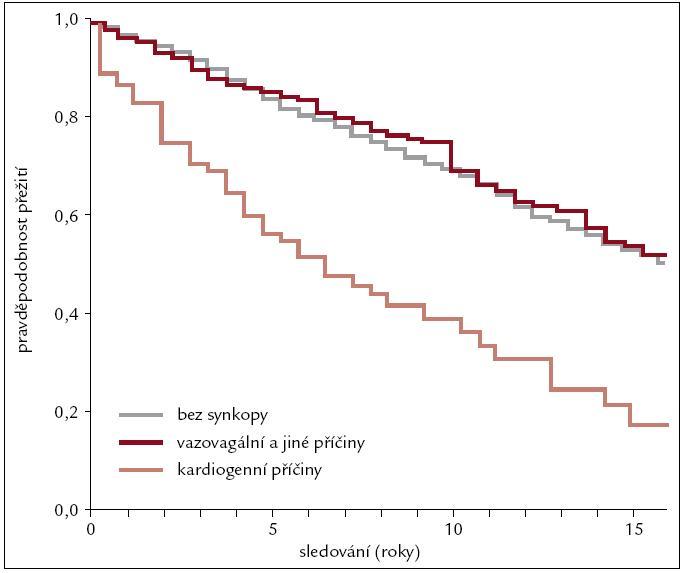 Srovnání Kaplan-Meyerových křivek přežití pro kardiogenní, vazovagální synkopu a běžnou populaci. Podle [4].