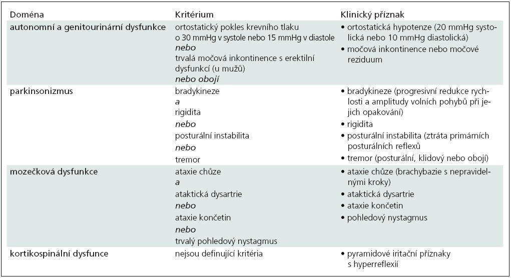 Příloha 2. Klinická diagnostická kritéria multisystémové atrofie [69].
