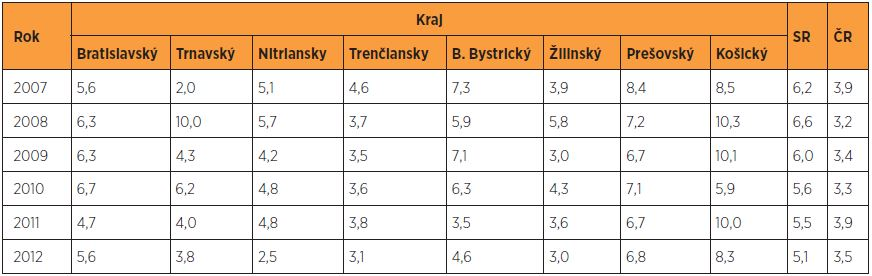 Perinatálna mortalita (‰) v rokoch 2007–2012 podľa krajov v SR – porovnanie s ČR