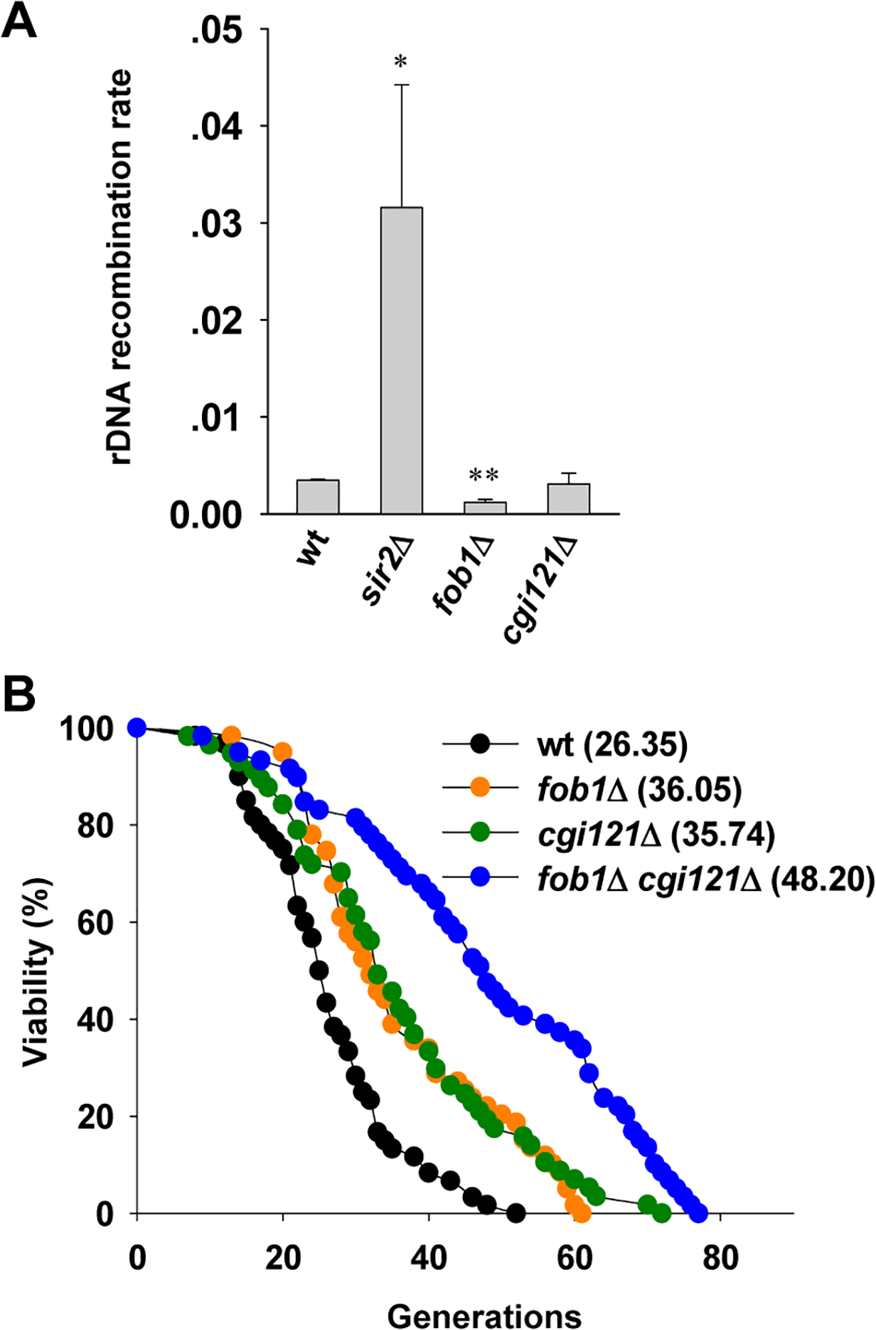 Cgi121 does not affect rDNA recombination and functions in parallel with Fob1 in aging regulation.