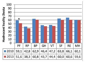 Porovnání kvality života v roce 2010 a 2013.