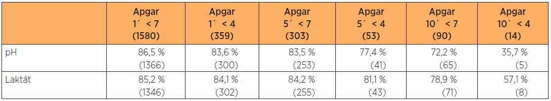 Kompletní (validní) nálezy u novozenců s nízkým Apgar skóre