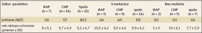 Charakteristika pacientov. Tab. 1. Patient characteristics.