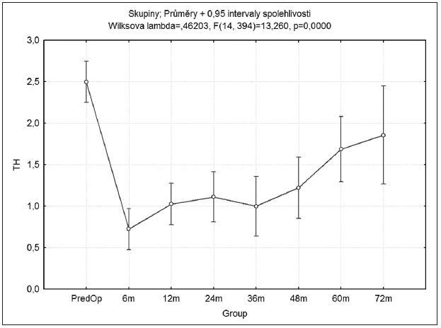 Průměrné hodnoty množství antiglaukomové terapie v jednotlivých sledovaných obdobích