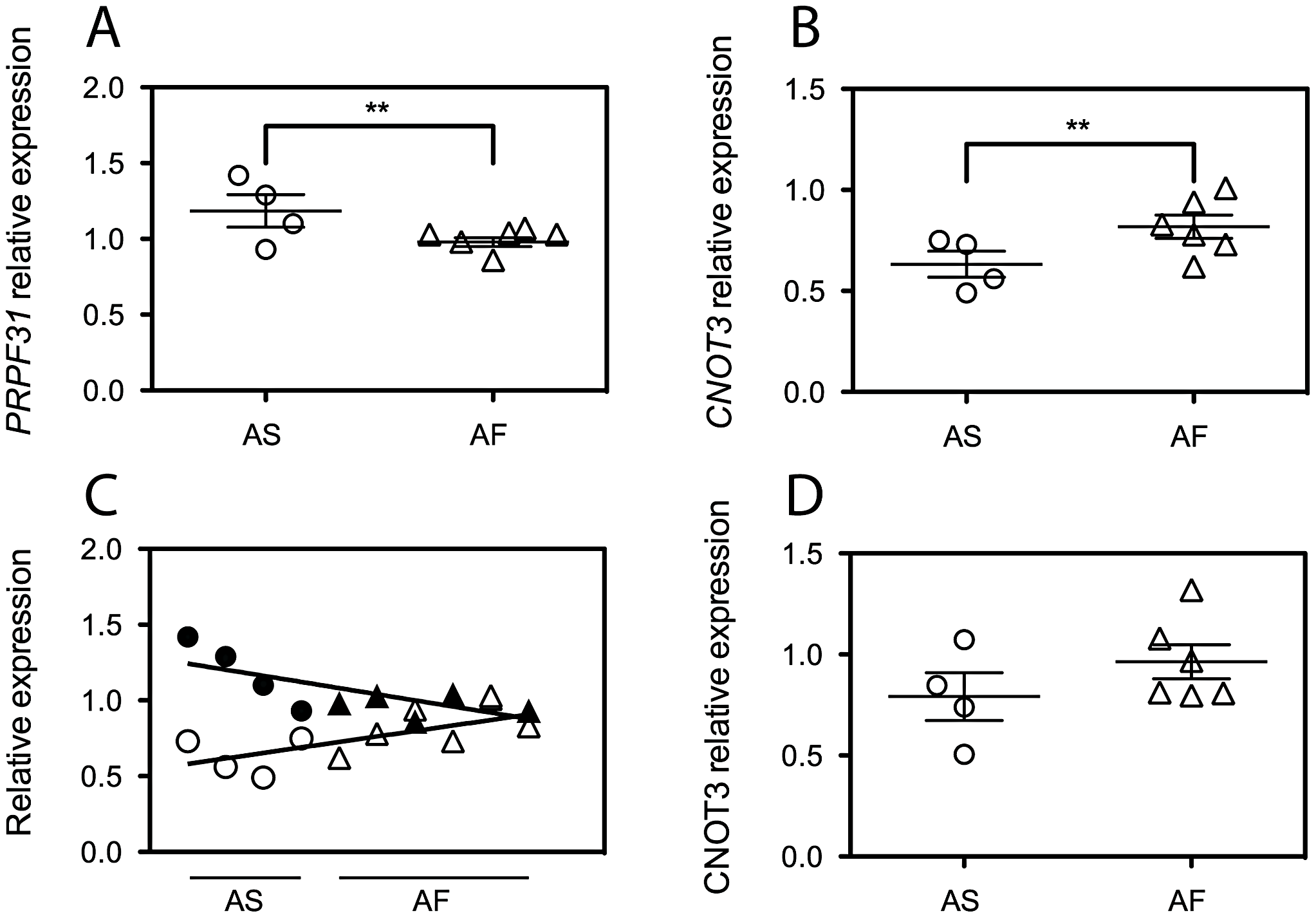 <i>CNOT3</i> shows an opposite trend of expression with respect to that of <i>PRPF31</i> between the asymptomatic (AS) and affected (AF) individuals of the AD5 family.