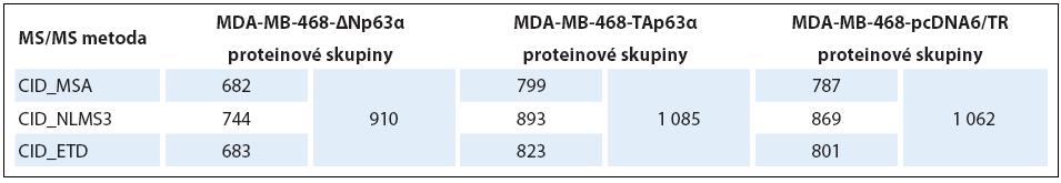 Počty identifi kovaných proteinových skupin z jednotlivých analýz.