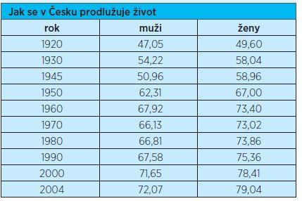 Délka dožití v ČR v jednotlivých desetiletích (1920–2004)
