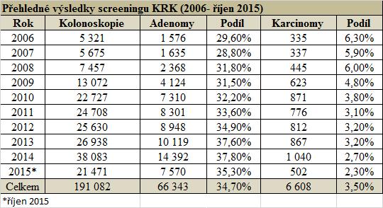 Přehledné výsledky screeningu KRK (zdroj: Registr screeningových kolonoskopií)