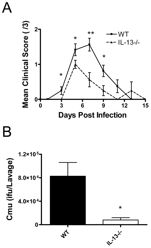 A role for IL-13 in <i>Chlamydia muridarum</i> (<i>Cmu</i>) genital tract infection.
