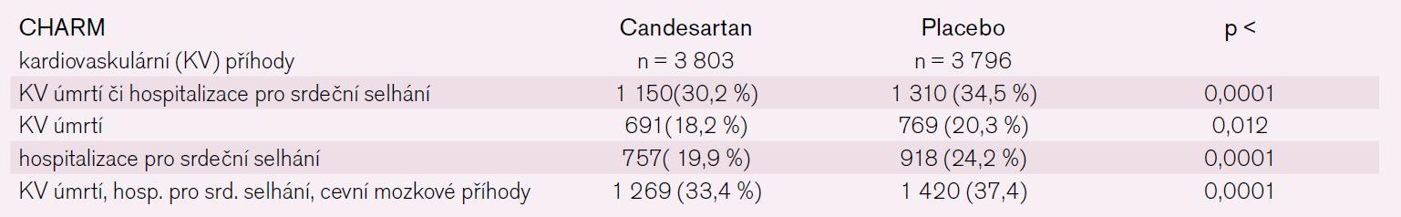 Celkové výsledky studie CHARM.