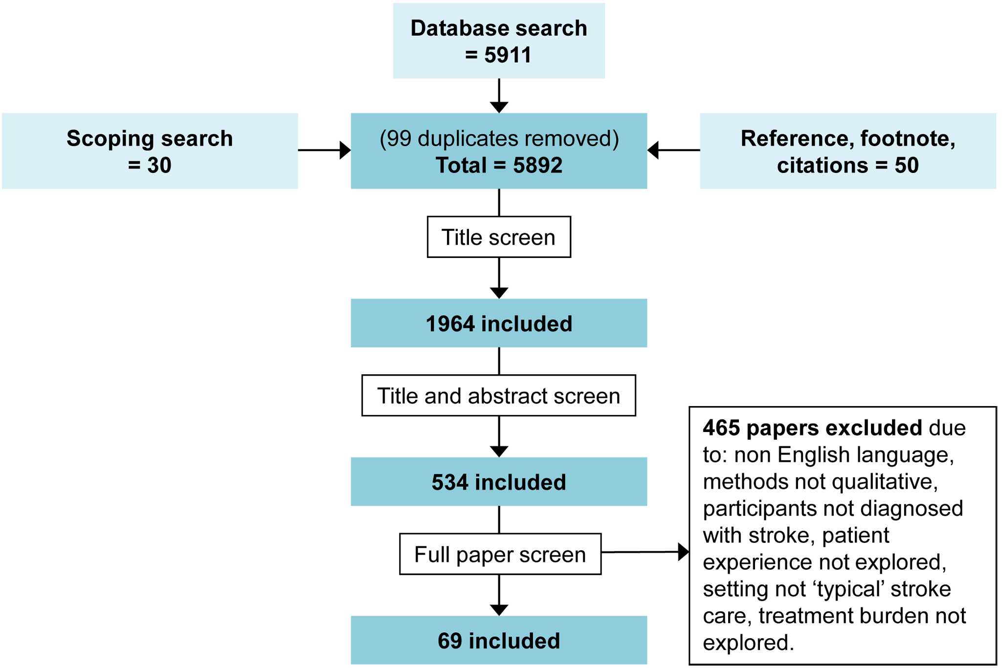 Flowchart demonstrating the screening process of papers in the systematic review.