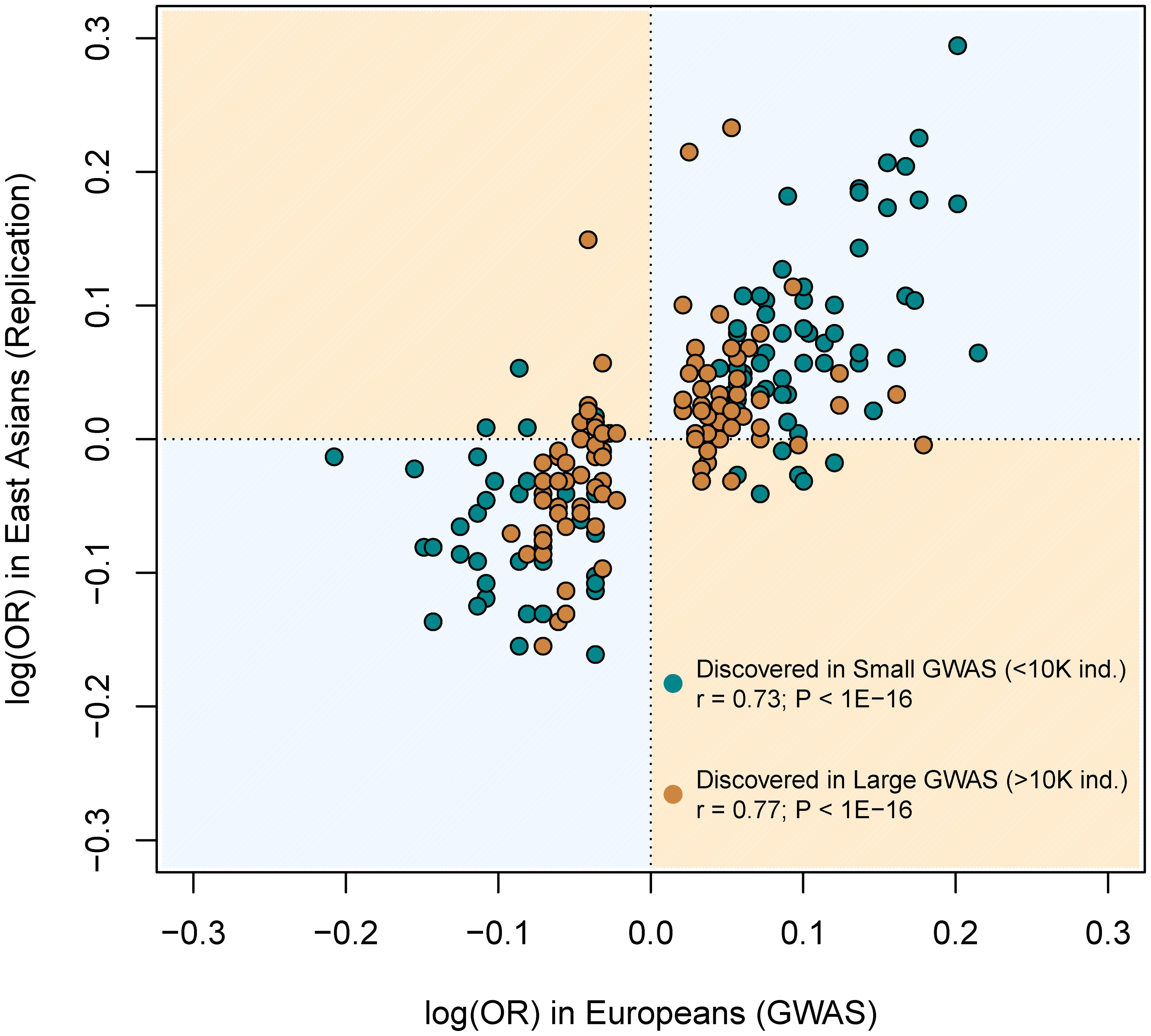 Similar correlation between European and East Asian log(OR), regardless of the discovery GWAS sample size.