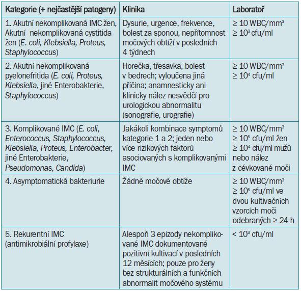 Charakteristiky a základní členění IMC [74].