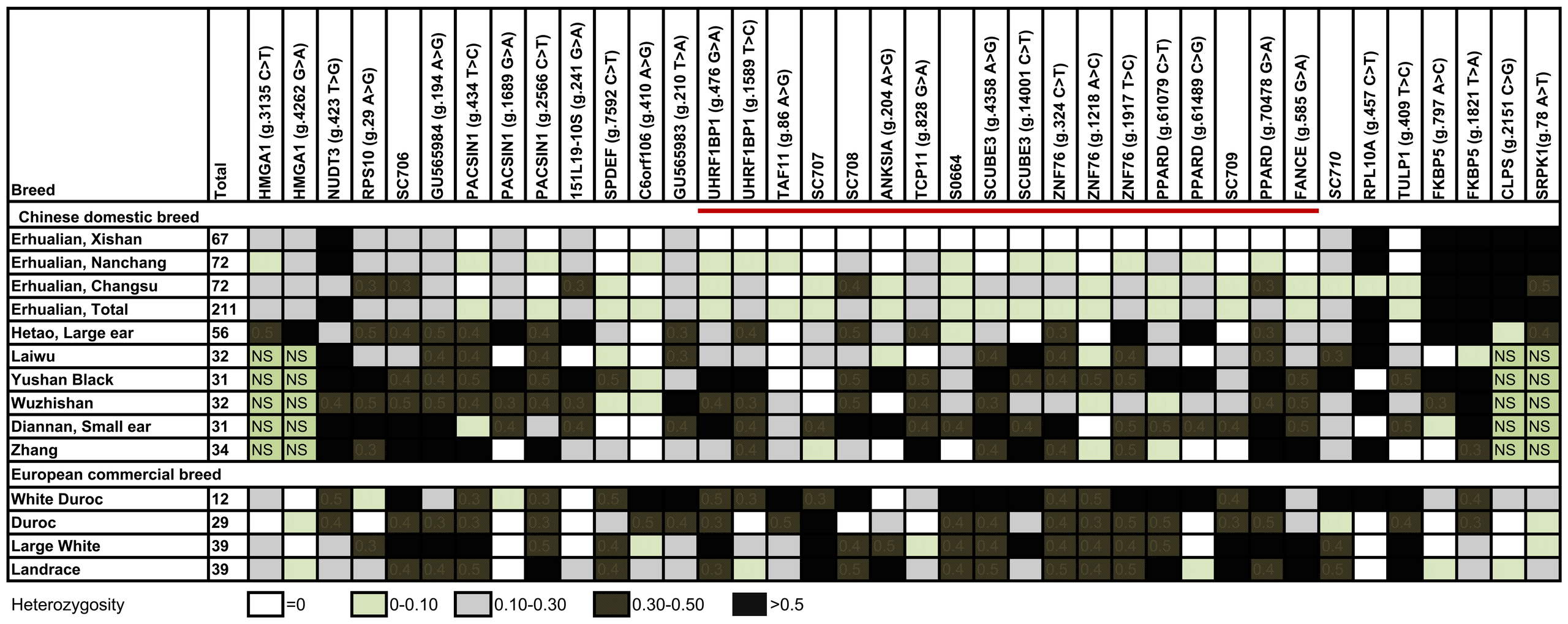 Refining the QTL region by the genetic variation analysis.