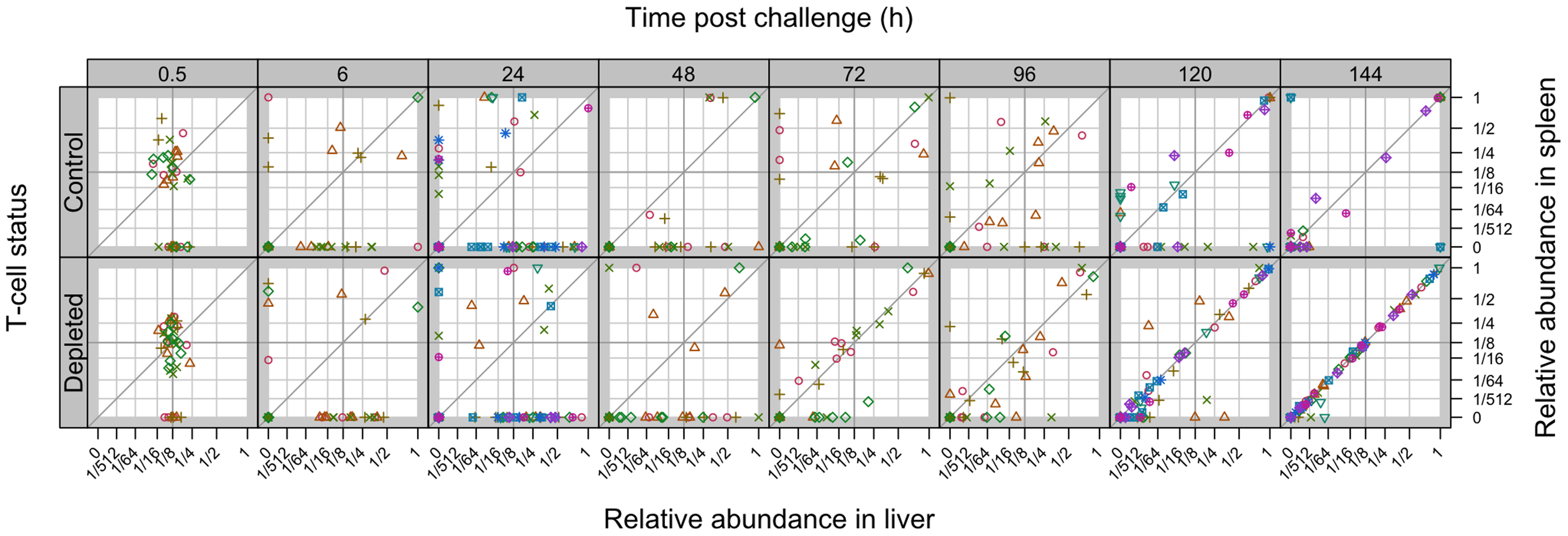 Relative abundance of individual WITS in the spleens and livers.