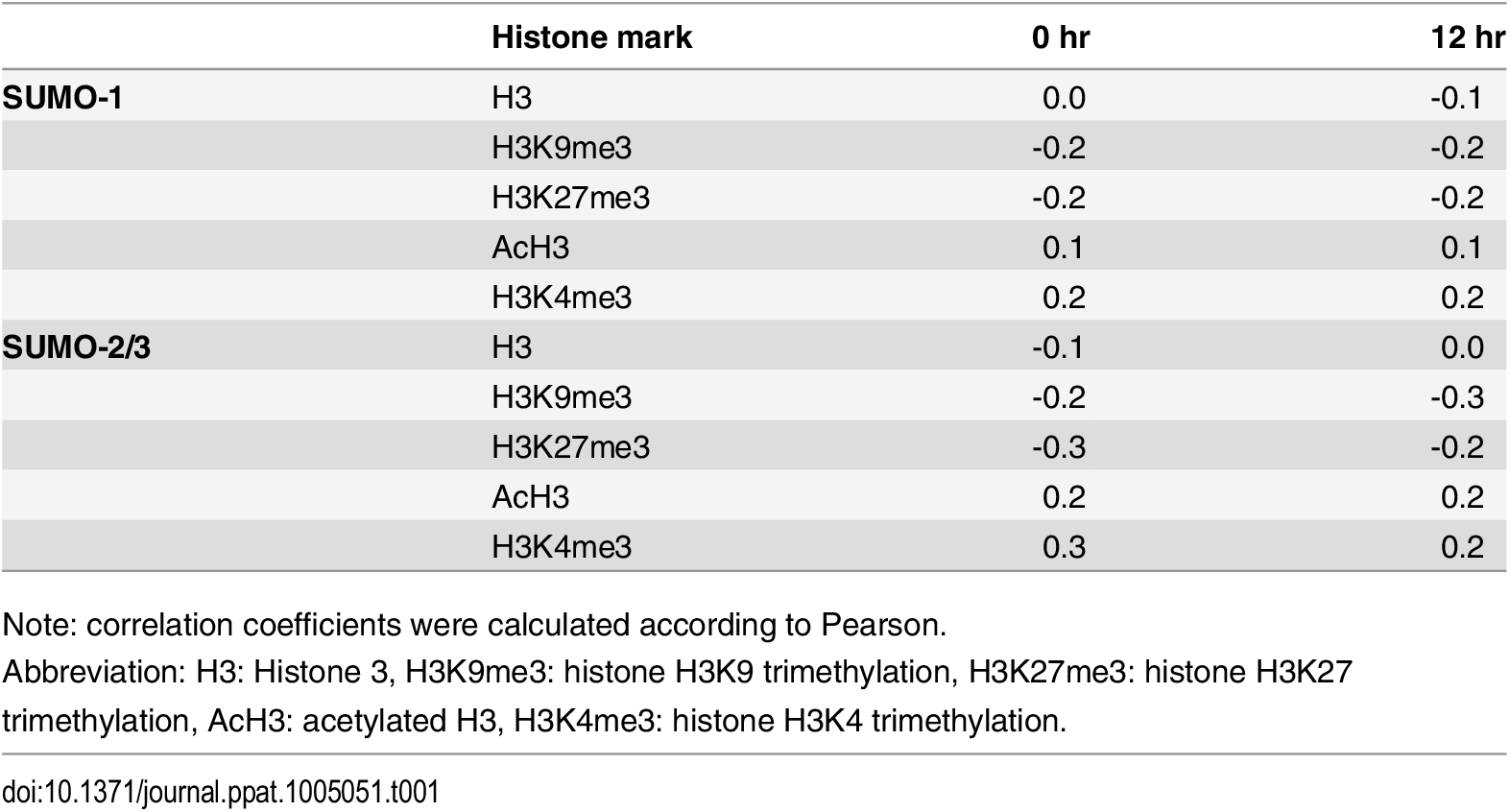 Correlation between SUMO paralog occupancy and histone marks in KSHV genome.