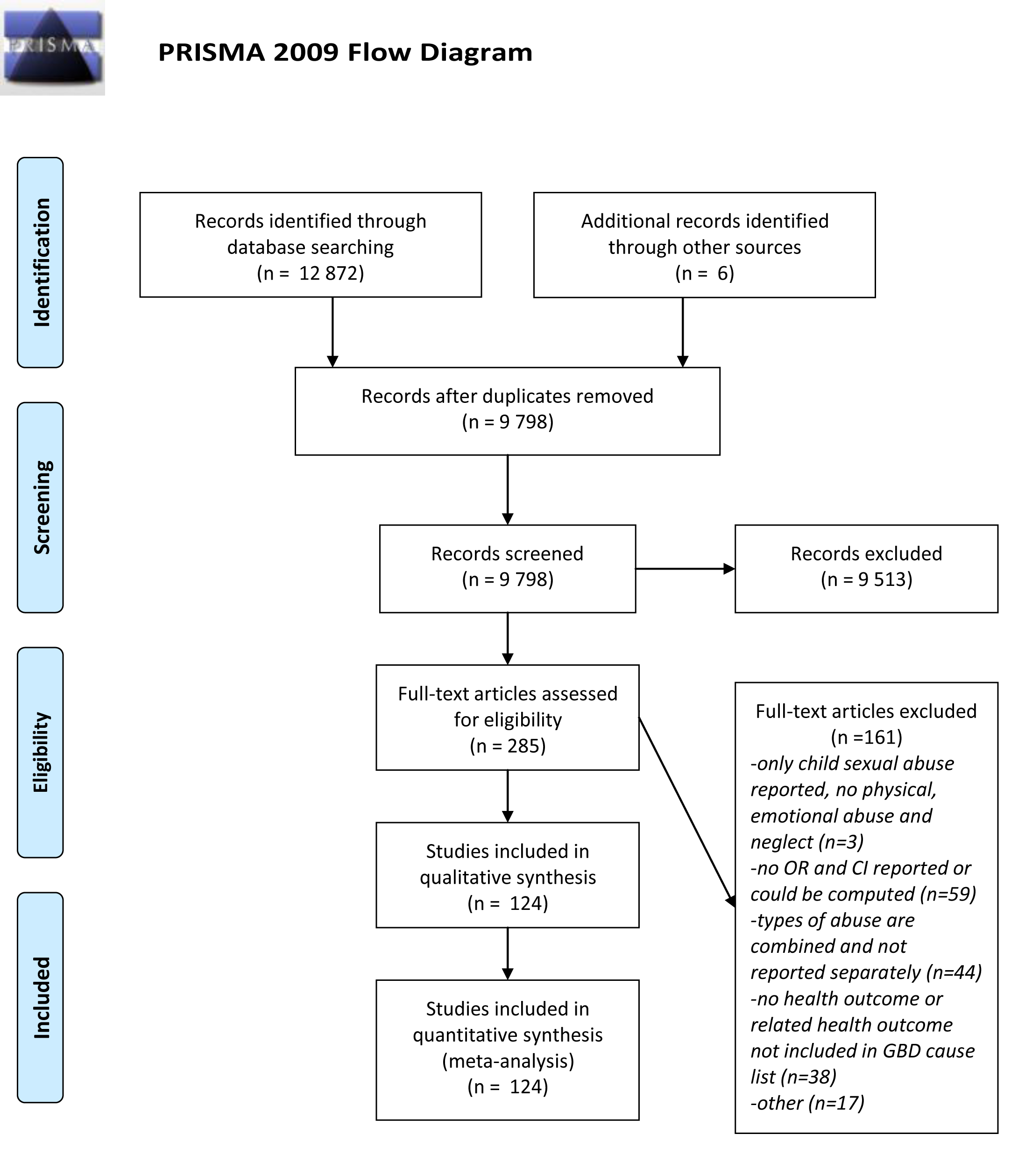 PRISMA flow diagram showing process of study selection for inclusion in systematic review and meta-analyses.