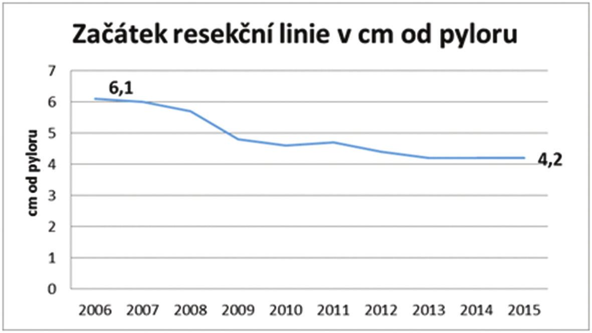 Vzdálenosti začátku resekční line od pyloru Graph 4: Distance of the starting point of the resection line from the pylorus